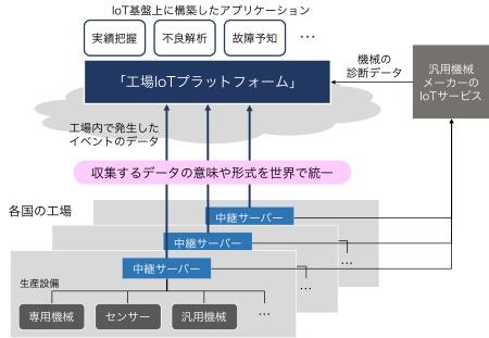 ダイキン工業が世界の工場に展開する「工場IoTプラットフォーム」の概要