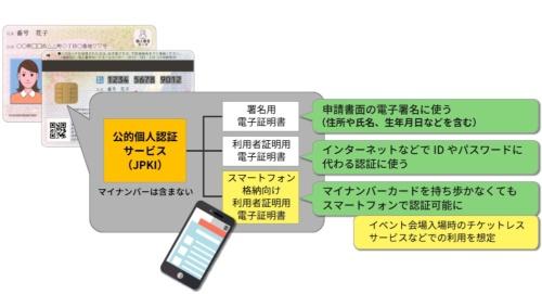 図 スマートフォンにマイナンバーカードの利用者証明用電子証明書を搭載