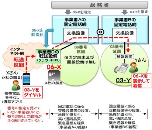 番号非指定事業者による発信転送の提供形態イメージ