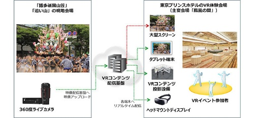 「博多祇園山笠」ライブ配信の実証実験イメージ図