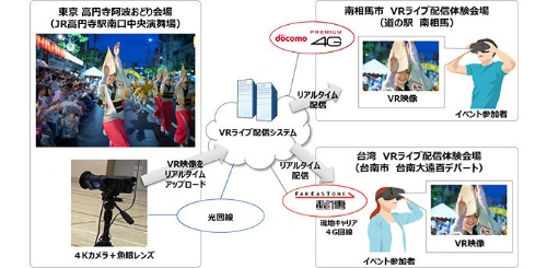 「東京高円寺阿波おどり」ライブ配信の実証実験イメージ図