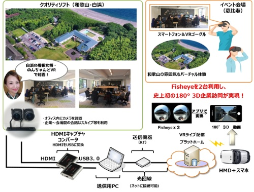 和歌山県の企業で実施したリアルタイムVR企業訪問の実証実験イメージ図