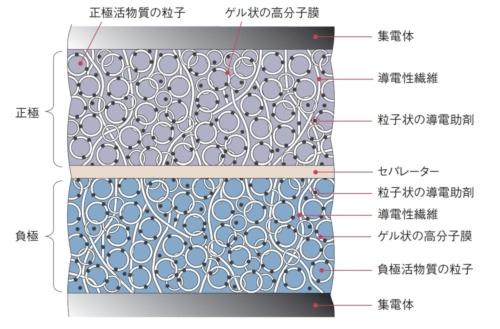 図1 全樹脂電池の基本構造
