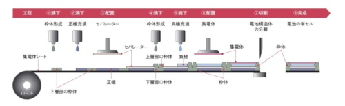 図2 全樹脂電池の製造方法の一例