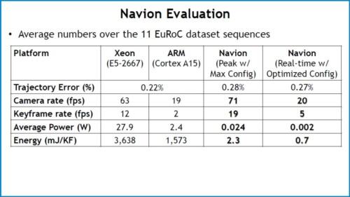 「EuRoC」における、MAV用データセットを利用して評価した場合の開発ICとMPUなどとの比較