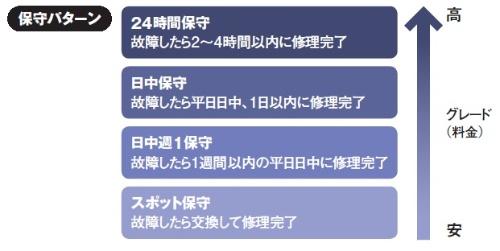 日本郵便が定義した4段階のハードウエア保守パターン