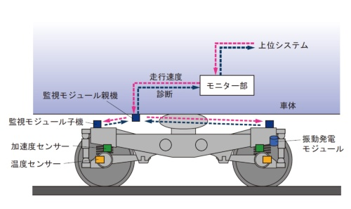 図1 台車状態監視モジュールの構成