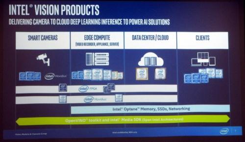 MPUとアクセラレーターの組み合わせでクラウドからエッジまで広範囲をカバーする(スライドの出所:Intel)