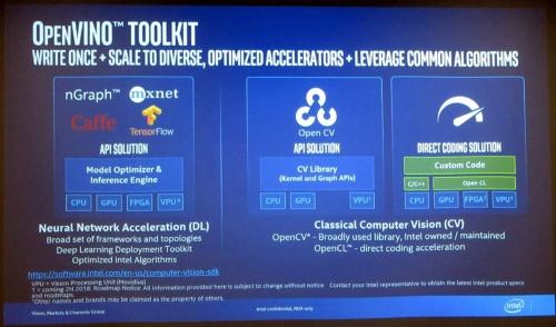 複数の深層学習フレームワークに対応するほか、既存のコンピュータービジョンの資産も利用できる(スライドの出所:Intel)