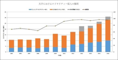 図1 2005年度から2016年度までの大学などのロイヤリティー収入などの推移