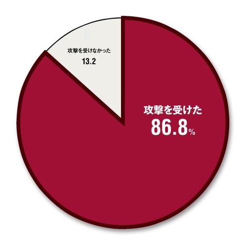 3年強(2015年4月~2018年7月)で サイバー攻撃を受けたか(n=38)