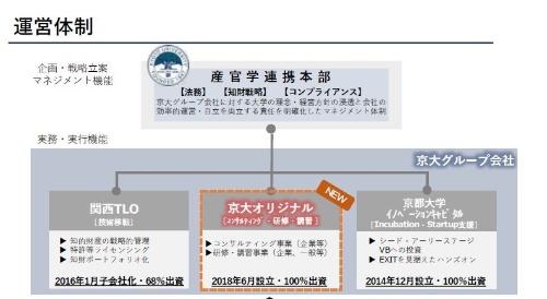図 京都大学産官学連携本部傘下の子会社体制(出所:京都大学産官学連携本部)