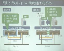 2台のサーバーを常時同期させる冗長化によって高可用性を実現している。1台が故障した場合、サーバーごと入れ替える。(スライドの出所:日本ストラタステクノロジー)