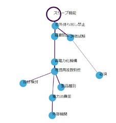 ネットワーク表示。特定のキーワードと関連の強いキーワードを表示。線の太さが関連性の強さを表す。
