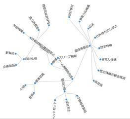 エッジバンドリング表示。特定のキーワードを中心に放射状に表示する。