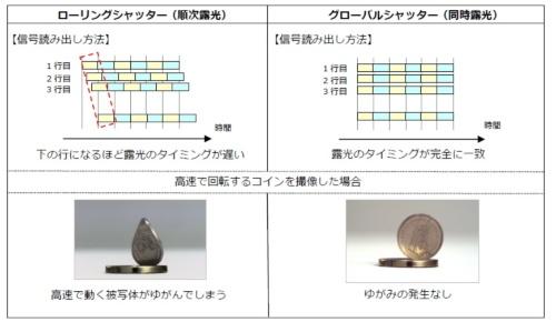 図2 グローバルシャッター方式とローリングシャッター方式の違い