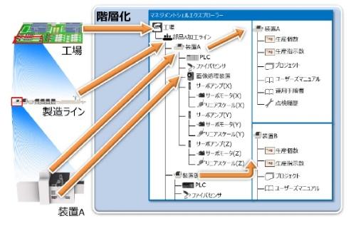 図2 データモデル管理機能のイメージ
