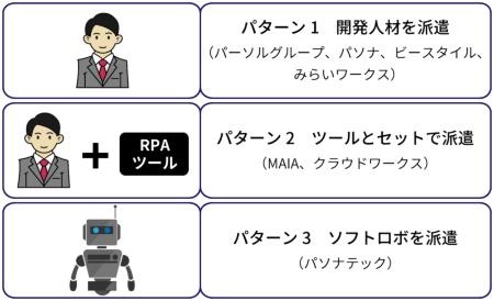 RPA人材サービスの3つのパターン