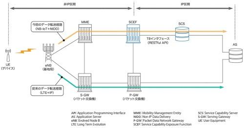NIDDを導入したネットワーク構成