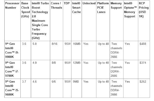 第9世代Core製品の主な仕様。Intelの表