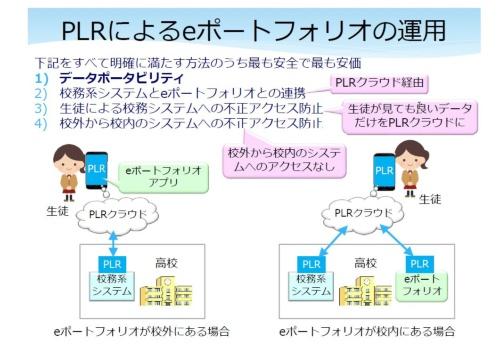 図 PLRによるeポートフォリオの運用