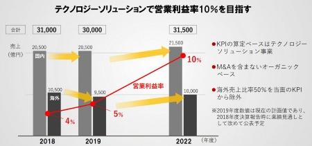 富士通が新たに打ち出した経営数値目標。海外売上比率50%という目標は当面除外する