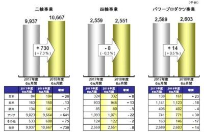 図2 二輪車と四輪車の世界販売台数