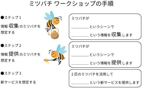 ミツバチワークショップの進め方。3つのステップに沿って利用する
