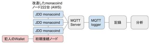 各ノードは受信した取引データの接続元IPアドレスなどの情報をMQTTプロトコルで出力し、MQTTサーバーに集約する