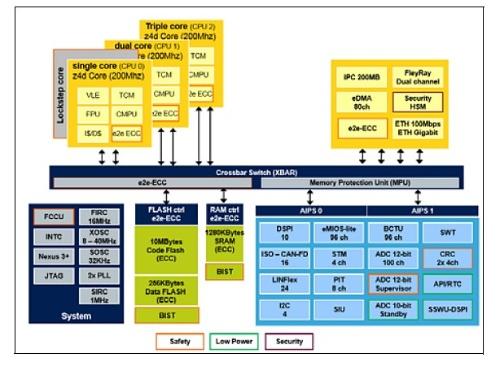 新製品の機能ブロック図。STMicroelectronicsの図