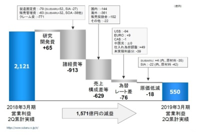 営業利益の増減要因(2018年度上期)