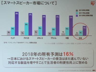 日本のAIスピーカー(スマートスピーカー)の普及は遅れている。音声操作可能な対応機器が増えることで拡大する可能性がある