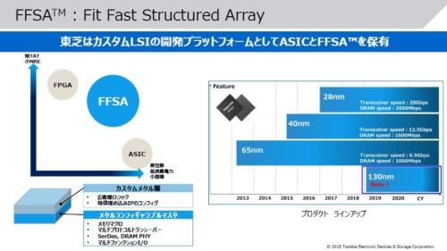 FFSAの特徴(左)と製造プロセス別のラインアップ(右)。東芝デバイス&ストレージのスライド