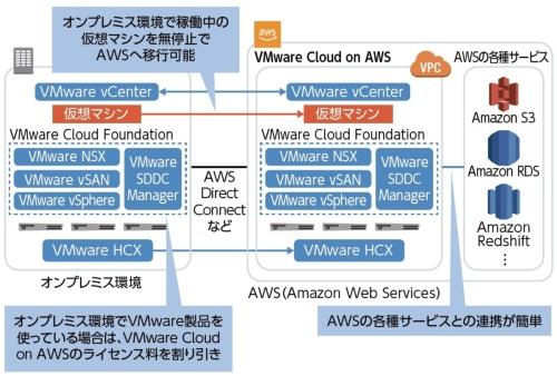 VMware Cloud on AWSの概要