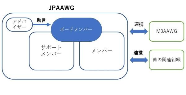 JPAAWGの構成図