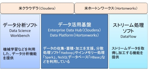 クラウデラとホートンワークスの製品構成