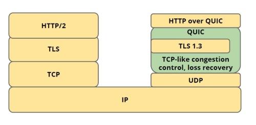 HTTP/2の構成(左)とHTTP/3の構成(右)の比較。図中の「HTTP over QUIC」の名称が「HTTP/3」に決まった