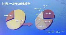 日本のシボレービジネスと、6代目カマロの国内顧客層(出所:GM)