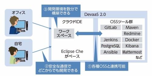 NTTコムウェアのクラウドIDEの特徴