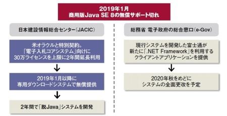 日本建設情報総合センター(JACIC)と総務省「電子政府の総合窓口(e-Gov)」の対応