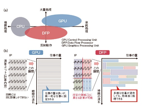 (a)DFPは、GPUやCPUと異なるアーキテクチャー。(b)異なる種類の計算を効率的に処理しやすい特徴がある。エヌエスアイテクスの資料を基に編集部が作成。