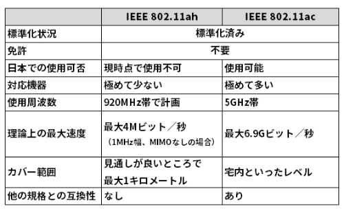 IEEE 802.11ahと802.11acの違い