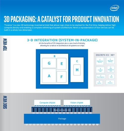 3Dパッケージ技術「Foveros」。Intelのイメージ