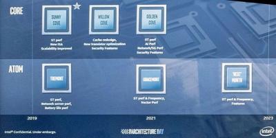 MPUマイクロアーキテクチャーのロードマップ。Intelのイメージ