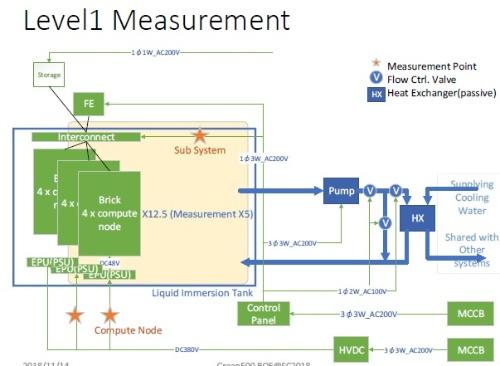 Green500が定める「Level1計測」に基づくShoubu system Bの電力測定の範囲