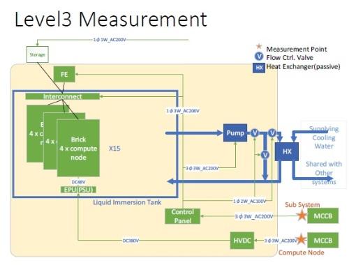 Green500が定める「Level3計測」におけるShoubu system Bの電力測定の範囲。施設共有型の冷却装置は計測範囲に含まれない