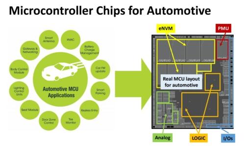 車載マイコンの応用先(左)と典型的なチップレイアウト。STMicroとCEA-LETIのスライド
