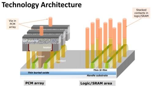 ePCM(左)とロジック/SRAM(右)の基本構造。STMicroとCEA-LETIのスライド