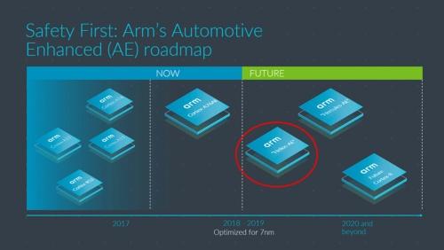 Armの車載向けCPUコアのロードマップ