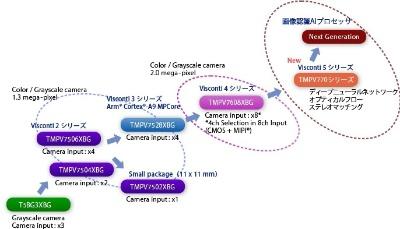 Viscontiのロードマップ。現在、Visconti4まで市販されている。今回のDNN IPコア集積のVisconti 5は、2019年9月からサンプル出荷の予定。Visconti 5の発展形として「画像認識AIプロセッサー」が計画されている。東芝デバイス&ストレージのイメージ